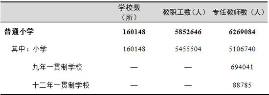 2019普通本专科招生914.9万人 共有本科院校1265所