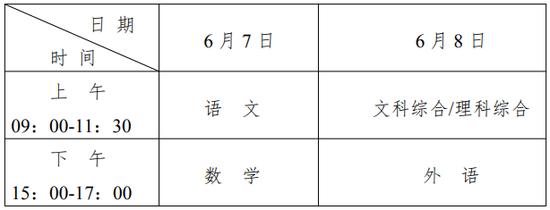 宁夏2019年普通高等学校招生规定