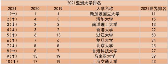 <b>QS公布2021亚洲大学排名总榜1003所亚洲高校上榜</b>