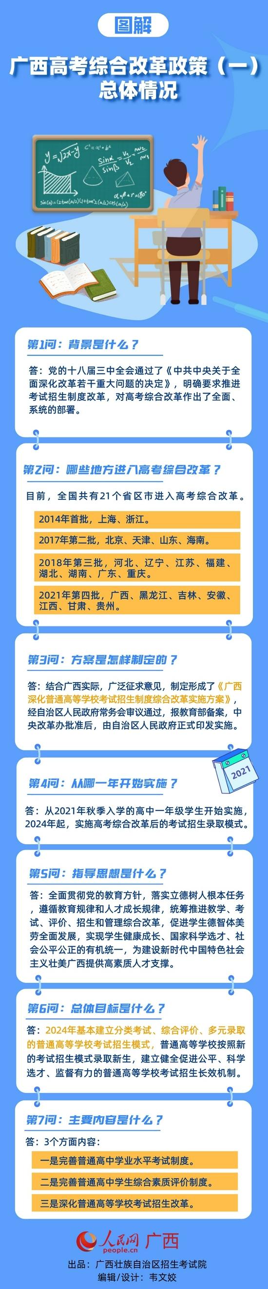 广西:高考综合改革政策图解