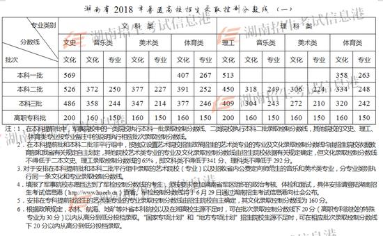 湖南2018高考分数线:一本理513文569