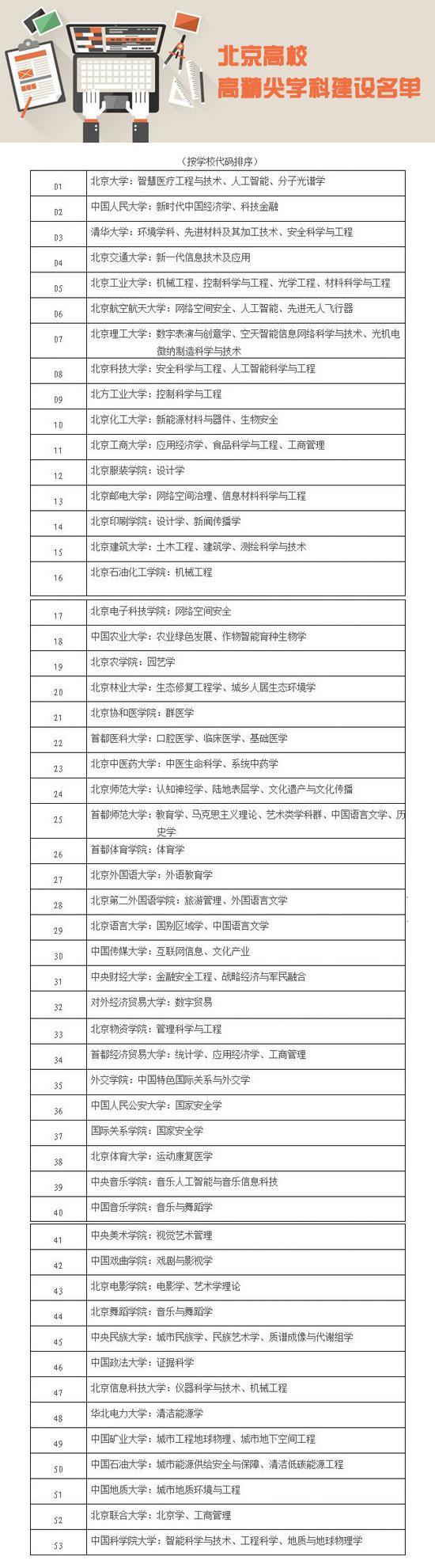 北京市高校高精尖学科建设名单公布
