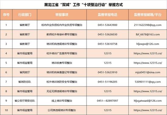 """黑龙江省公布""""双减""""违规问题监督举报方式"""