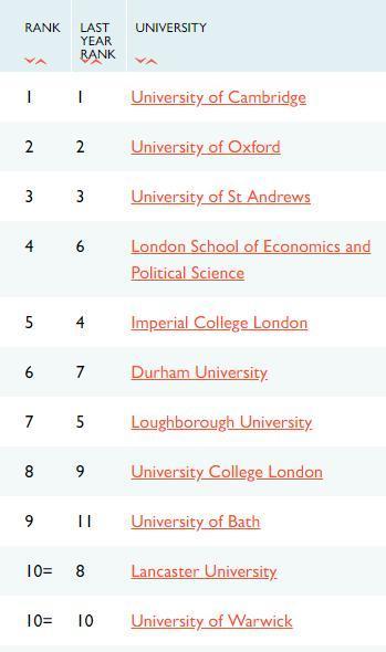 TIMES英国大学排名