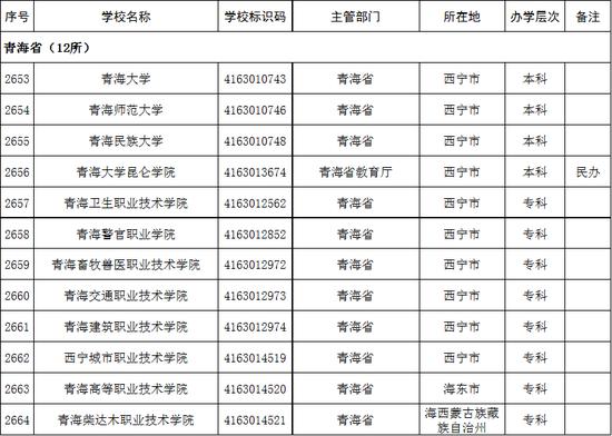 青海省2020年高校名单(12所)