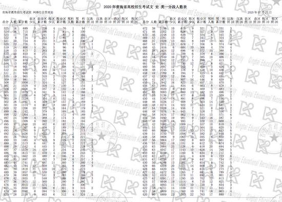 青海2020高考一分一段表公布