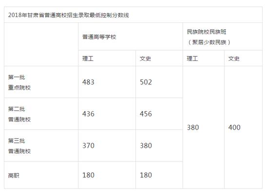 甘肃2018高考分数线:一本理483 文502分