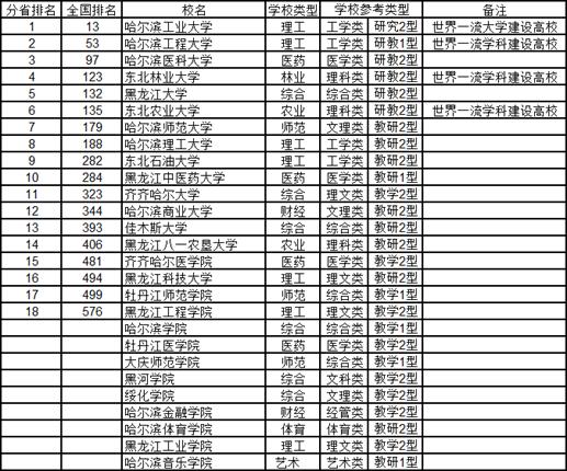 2020中国东北地区各省大学综合实力排行榜