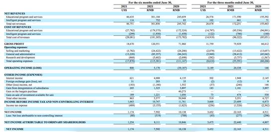 安博教育2021财年Q2营收1.72亿元 同比增长10.8%