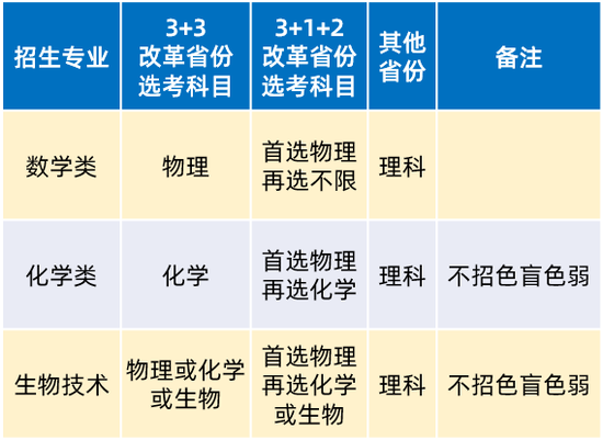 2021高考强基计划招生两大重要变化 16校公布简章