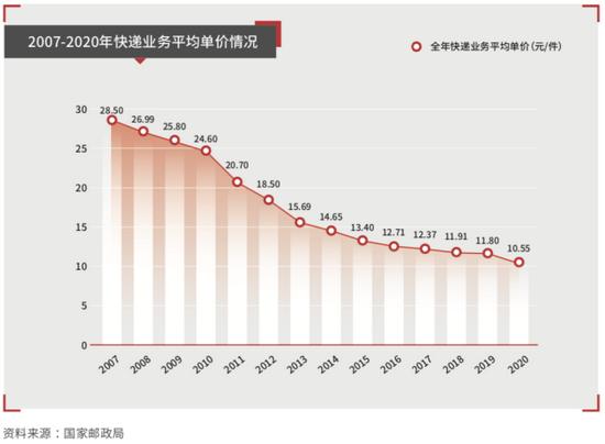 顺丰控股半年报业绩下滑8成 年内股价已腰斩