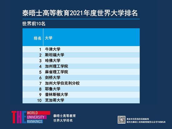 二零二一年度泰晤士高等教育全球大学排名前200位