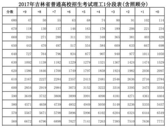 2020年吉林省普通高校招生考试1分段表(含照顾分)