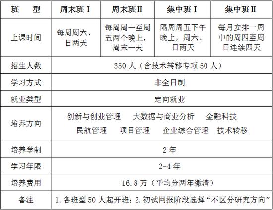 北京航空航天大学2021年拟招收工商管理硕士(MBA)350名