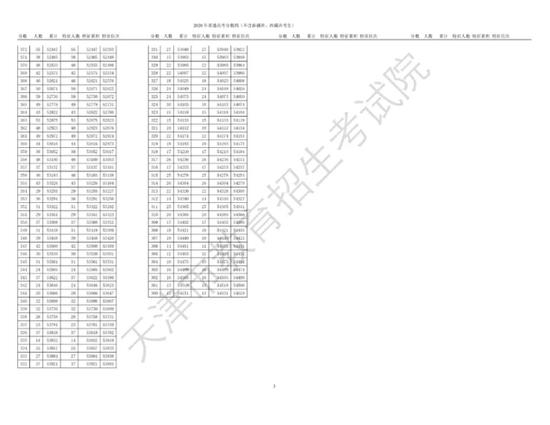 天津2020高考分数线:普通本科476分