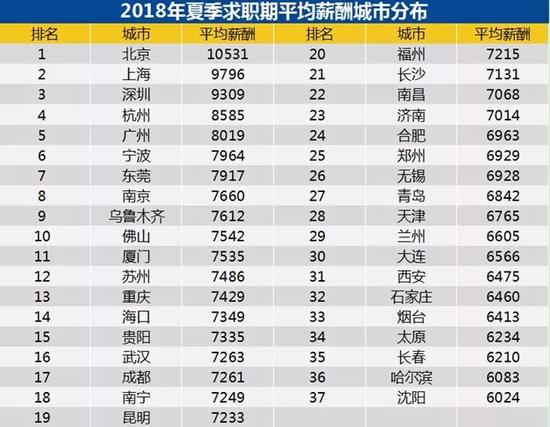 二季度平均工資出爐 北京過萬! 網友:一如既往拖后腿