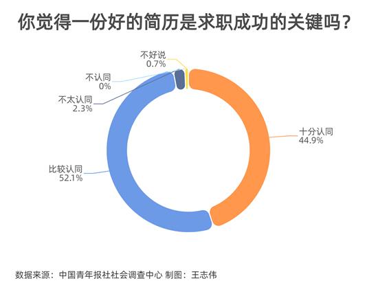 超9成受访者认为一份好简历是求职成功的关键