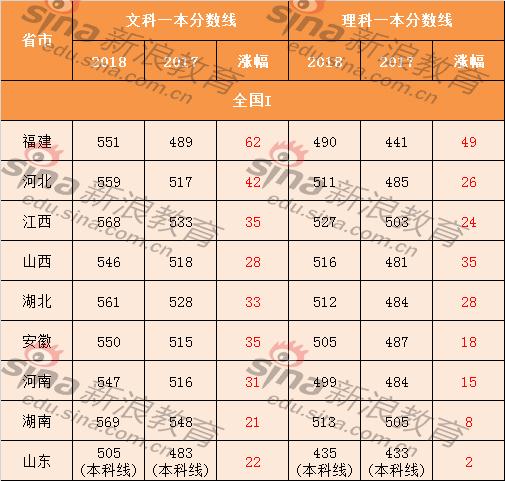 吉林等31省市高考分数线全部公布 一本线全面上涨