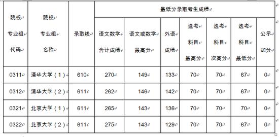 北大、清华公布2018在上海录取分数线