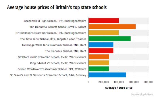 英国阿贝中学分数线_英国学区房价格持续攀升 达平均年收入11倍|学区房|英国|年收入 ...