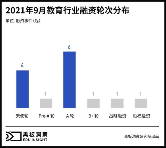 9月教育行业融资报告:14家企业共融资5.46亿元