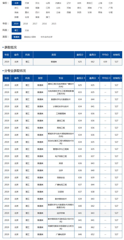 湖北高考分数线查询_中国传媒大学2019年各地高考录取分数线|录取分数线|高考|中国 ...