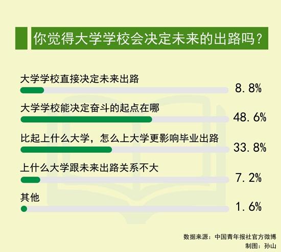 调查:近半数受访者认为大学只决定奋斗起点
