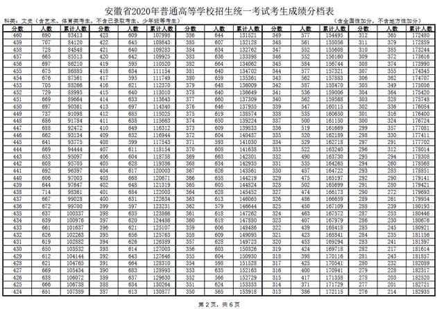2020年安徽普通高校招生一分一段表