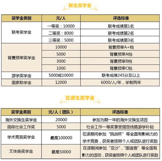 华东理工大学2021级全日制会计硕士(MPAcc)奖学金