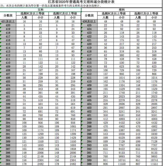 江苏2020高考一分一段表公布