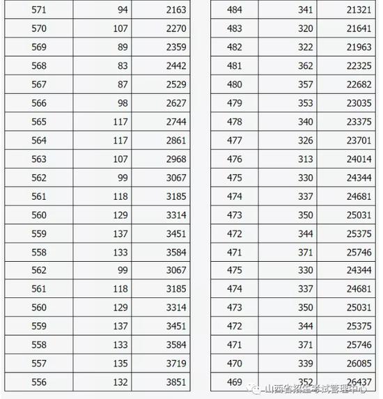 2020年山西省普通高考成绩分段统计表