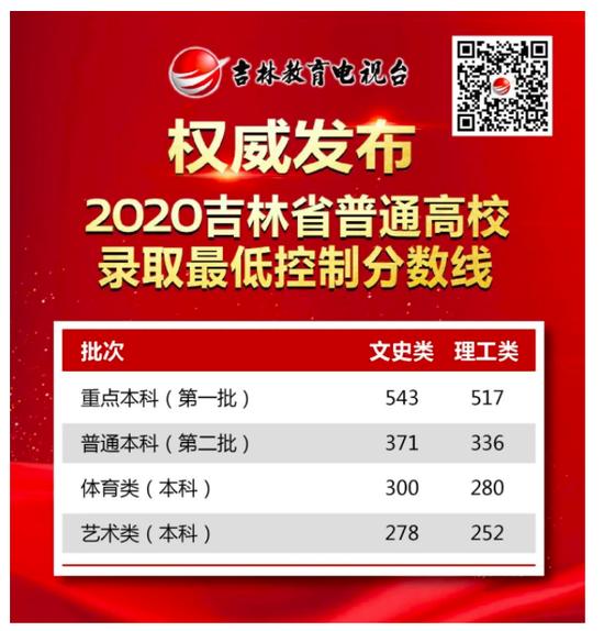 吉林2020高考分数线:本一批文543 理517