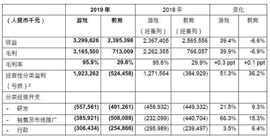 网龙发布2019全年财报 教育业务收益23.95亿元人民币