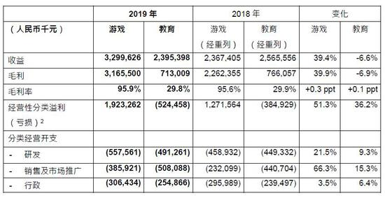 <b>网龙发布2019全年财报 教育业务收益23.95亿元人民币</b>