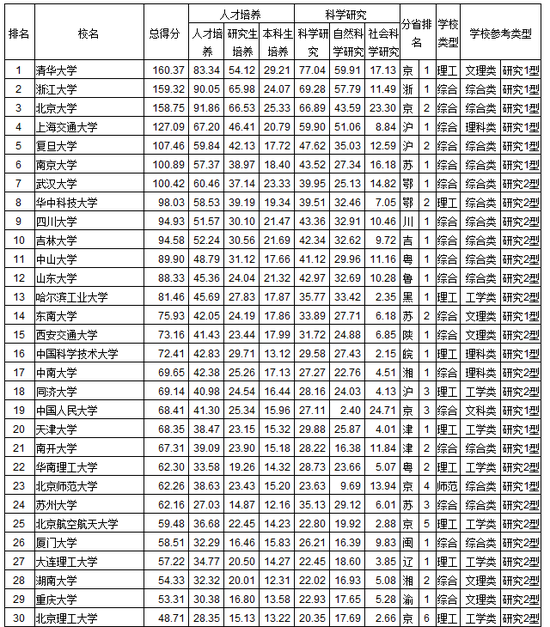 武书连2018中国大学综合实力及学科门类排行榜