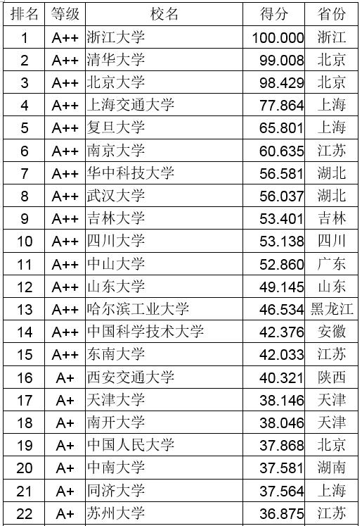 武书连2018中国758所大学创新能力排行榜