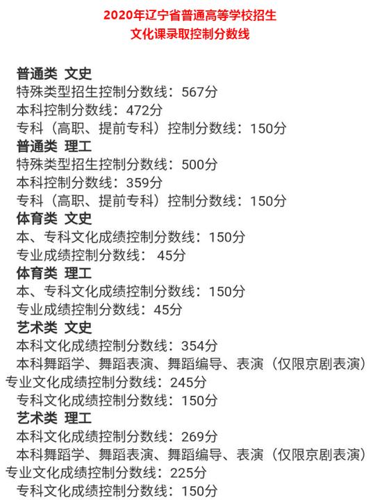辽宁2020高考分数线:本科文史472 理工359