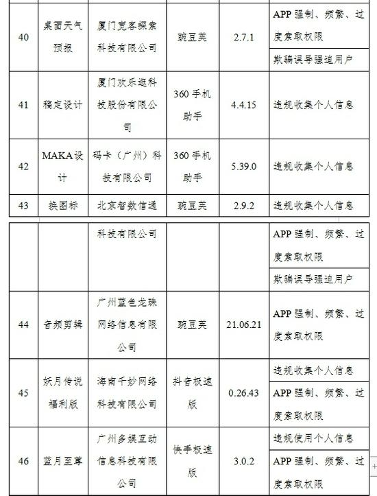 71款APP侵害用户权益未完成整改:涉迅雷、蜻蜓FM、东方财富等