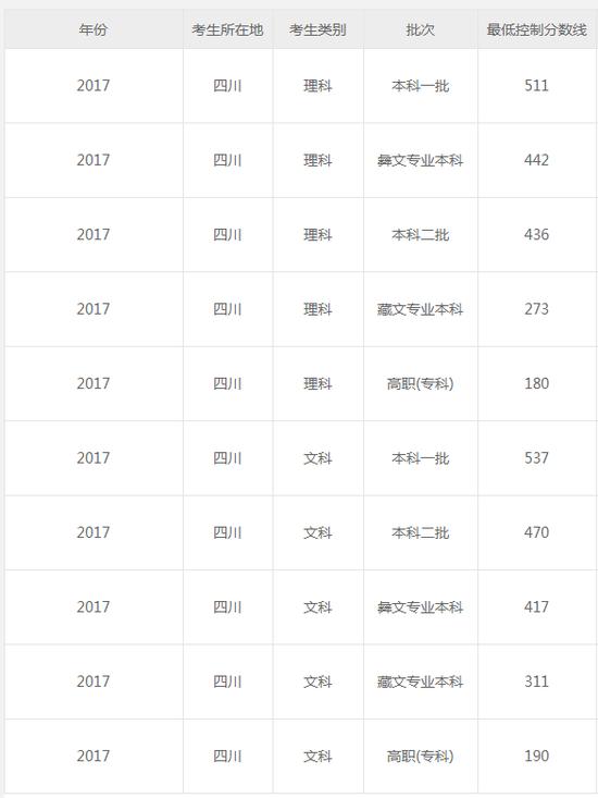 四川2018高考分数线:一本文553 理546