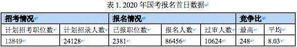 国考首日报名人数 最高竞争比达248:1