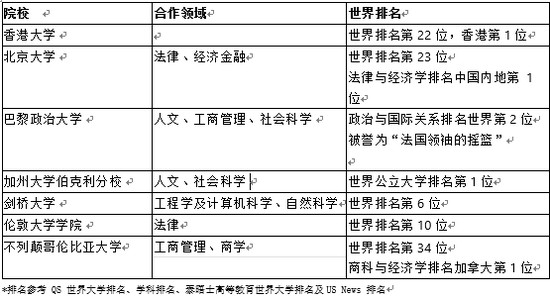 香港大学2020年新发布与澳大利亚大学(UBC)的本科双学位