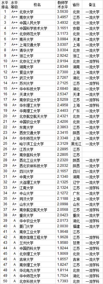 武水平_2020年762所中国大学教师水平排行榜 北大第一|大学教师|大学排行 ...