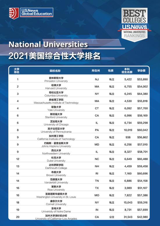 最新体育新闻报道_重磅:U.S.News发布2021年全美院校最新排名 usnews 全美大学排名 ...
