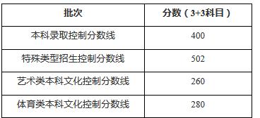 上海2020高考分数线:本科线400分