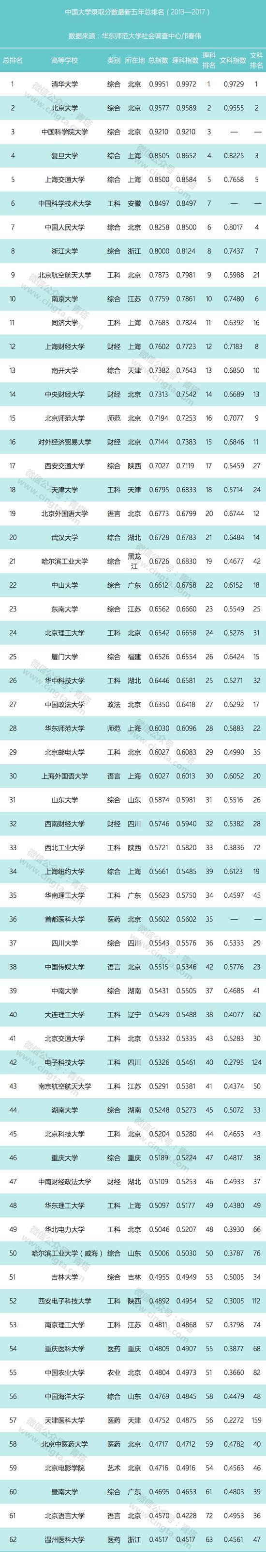 2018版中国大学近5年录取分数排行榜