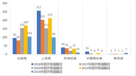 2014-2018年主要报纸媒体关于人力资源服务业新闻报道数量