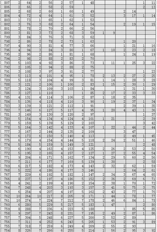 海南2020高考一分一段表公布