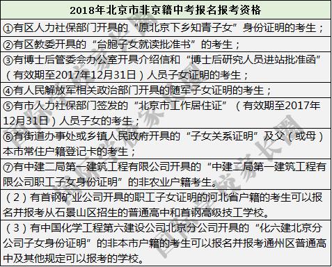 信息来自北京市教育招生考试院