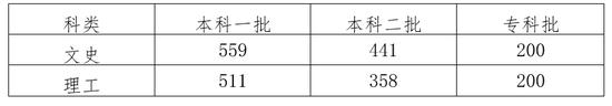 2018年河北高考分数线布:一本理511文559分