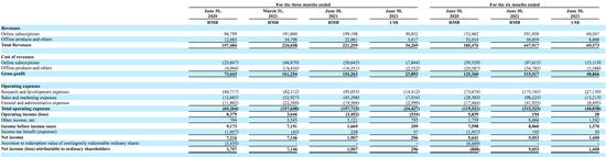 洪恩教育2021年Q2营收2.213亿元 净利润同比下降73.6%